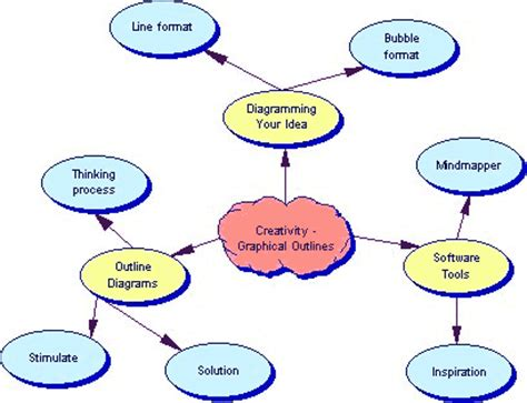 Examples of college research paper outline